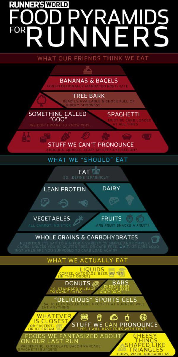 RW food pyramid